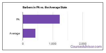 Barbers in PA vs. the Average State