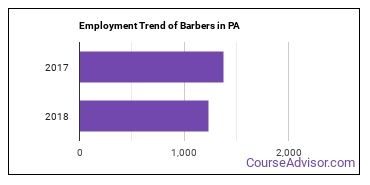 Barbers in PA Employment Trend