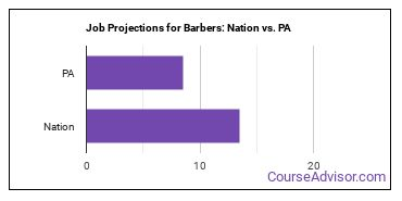 Job Projections for Barbers: Nation vs. PA