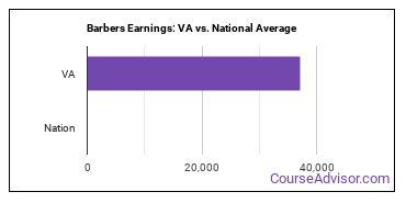 Barbers Earnings: VA vs. National Average