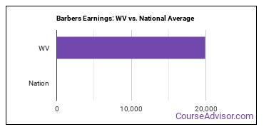 Barbers Earnings: WV vs. National Average