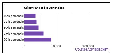 Salary Ranges for Bartenders