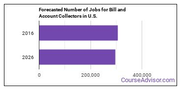 Forecasted Number of Jobs for Bill and Account Collectors in U.S.