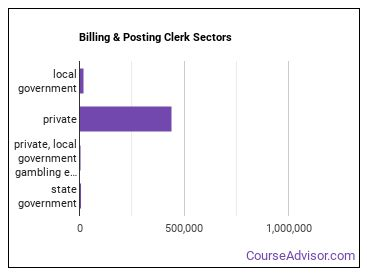 Billing & Posting Clerk Sectors