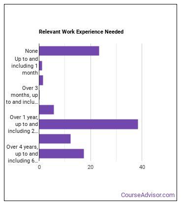 Billing Clerk Work Experience