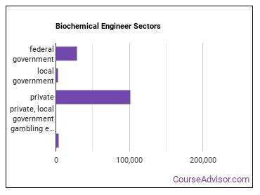 Biochemical Engineer Sectors