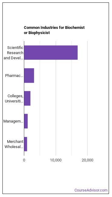 Biochemist or Biophysicist Industries