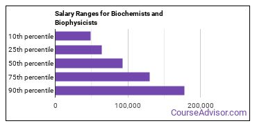 Salary Ranges for Biochemists and Biophysicists