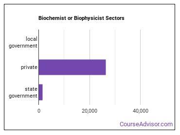 Biochemist or Biophysicist Sectors