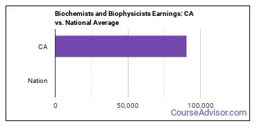 Biochemists and Biophysicists Earnings: CA vs. National Average