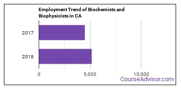 Biochemists and Biophysicists in CA Employment Trend