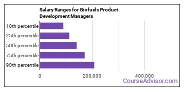 Salary Ranges for Biofuels Product Development Managers