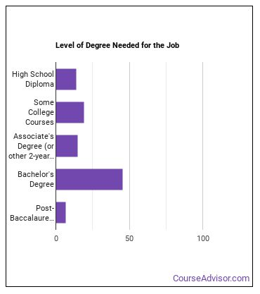 Biofuels Production Manager Degree Level