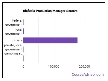 Biofuels Production Manager Sectors