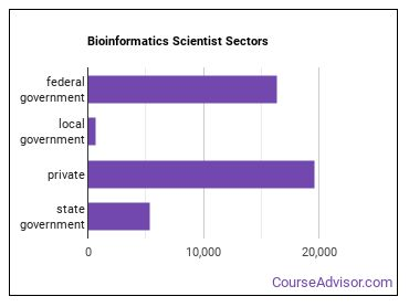Bioinformatics Scientist Sectors