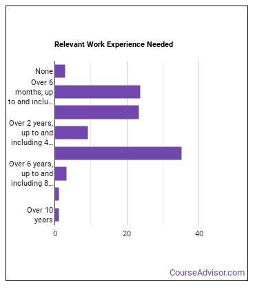 Bioinformatics Technician Work Experience