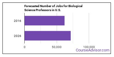 Forecasted Number of Jobs for Biological Science Professors in U.S.