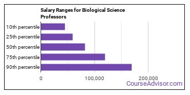 Salary Ranges for Biological Science Professors