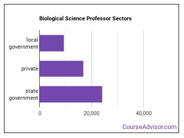 Biological Science Professor Sectors