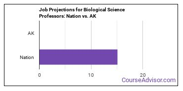 Job Projections for Biological Science Professors: Nation vs. AK