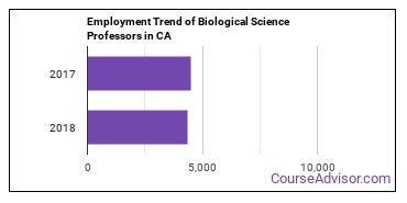 Biological Science Professors in CA Employment Trend