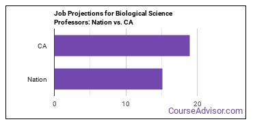 Job Projections for Biological Science Professors: Nation vs. CA