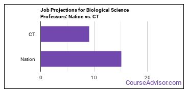 Job Projections for Biological Science Professors: Nation vs. CT
