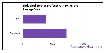 Biological Science Professors in DC vs. the Average State