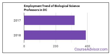Biological Science Professors in DC Employment Trend