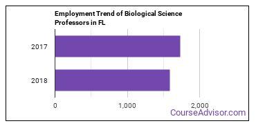Biological Science Professors in FL Employment Trend