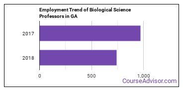 Biological Science Professors in GA Employment Trend