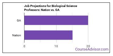 Job Projections for Biological Science Professors: Nation vs. GA