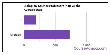 Biological Science Professors in ID vs. the Average State