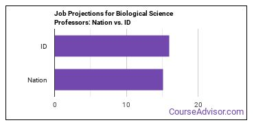Job Projections for Biological Science Professors: Nation vs. ID