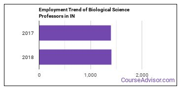 Biological Science Professors in IN Employment Trend