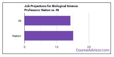 Job Projections for Biological Science Professors: Nation vs. IN
