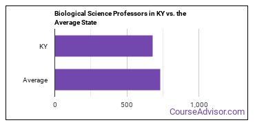 Biological Science Professors in KY vs. the Average State