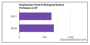 Biological Science Professors in KY Employment Trend