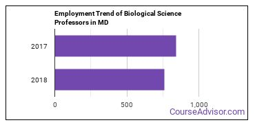 Biological Science Professors in MD Employment Trend