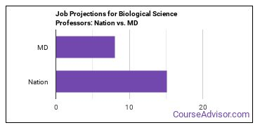 Job Projections for Biological Science Professors: Nation vs. MD
