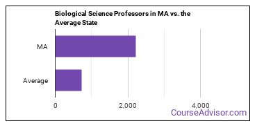 Biological Science Professors in MA vs. the Average State