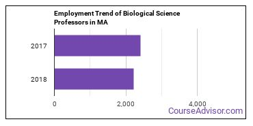 Biological Science Professors in MA Employment Trend