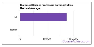 Biological Science Professors Earnings: MI vs. National Average