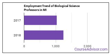 Biological Science Professors in MI Employment Trend