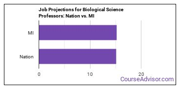 Job Projections for Biological Science Professors: Nation vs. MI