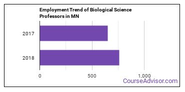 Biological Science Professors in MN Employment Trend