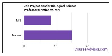 Job Projections for Biological Science Professors: Nation vs. MN