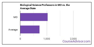 Biological Science Professors in MO vs. the Average State