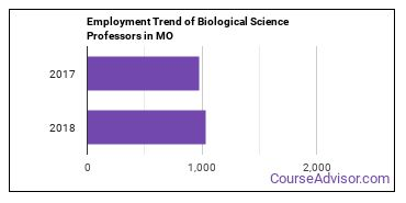 Biological Science Professors in MO Employment Trend