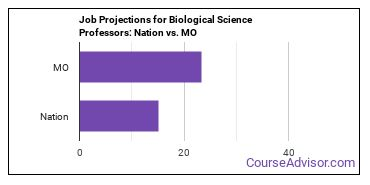 Job Projections for Biological Science Professors: Nation vs. MO